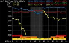 Triển vọng giá vàng năm 2017