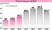 Bộ Tài chính: Đưa doanh nghiệp nhà nước vào nợ công là không phù hợp