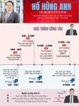 Chân dung ông Hồ Hùng Anh của Masan và Techcombank