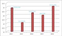 5 năm qua: Xuất khẩu nông sản chỉ tăng khoảng 200 triệu USD