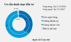 Quý I/2017 VietinBank tăng trưởng tốt nhất so với cùng kỳ 3 năm trở lại đây