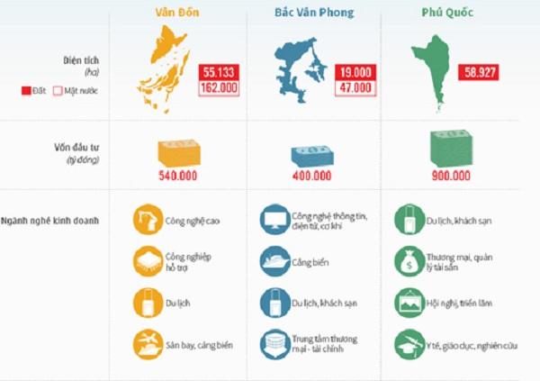 Tiến sỹ Huỳnh Thế Du: Đặc khu kinh tế khó thành công nếu chọn sai vị trí - Hình 2