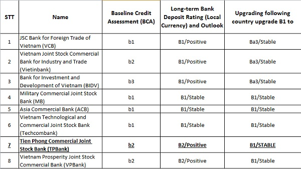 Moody's nâng xếp hạng tín nhiệm của TPBank lên mức B1 - Hình 1