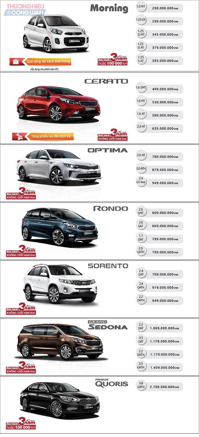 Tháng 8, hàng loạt ưu đãi với khách hàng mua xe Kia Morning, Cerato - Hình 2