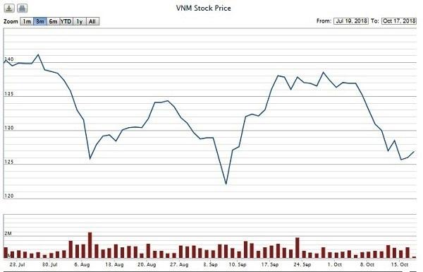 Nhiều lần muốn mua 14,5 triệu cổ phiếu Vinamilk không thành, F&N Dairy lại đăng ký mua hơn 17,4 triệu cp - Hình 2