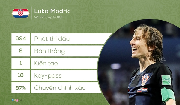 Modric giành Quả bóng vàng: 'Triều đại' Ronaldo - Messi cuối cùng cũng kết thúc - Hình 4