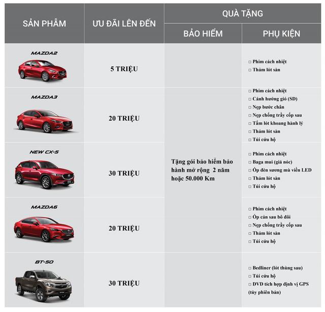 Vượt mốc 120.000 xe: Mazda ưu đãi lên đến 30 triệu đồng - Hình 2