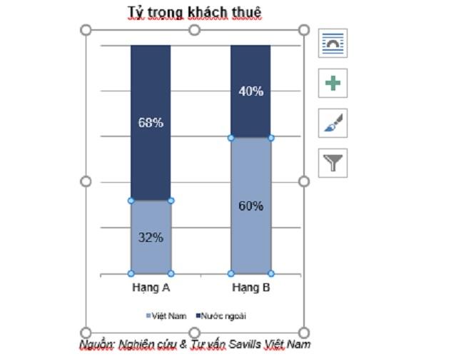 Tỷ trọng khách thuê - Nguồn: Nghiên cứu & Tư vấn Savills Việt Nam