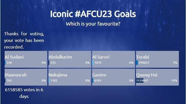 Kết quả bình chọn Bàn thắng biểu tượng của U23 châu Á