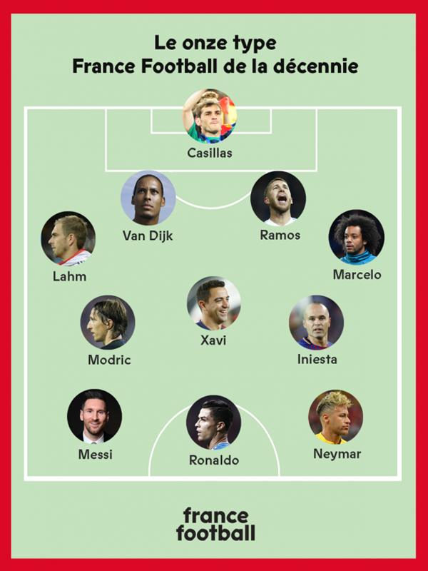 Đội hình thập kỉ theo France Football (Ảnh: FF)