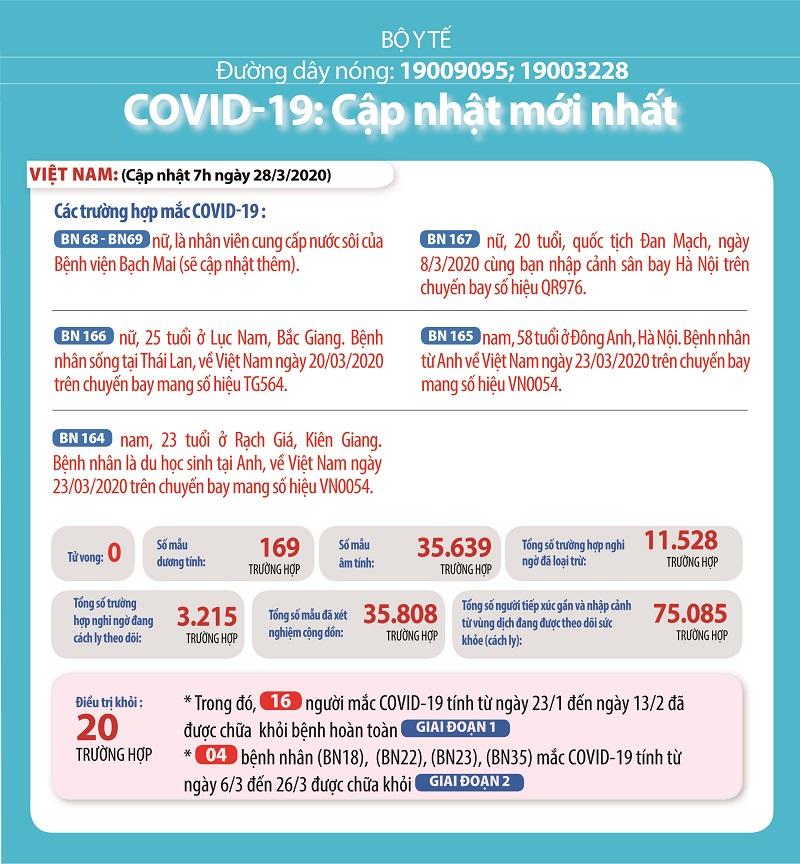 Đến 31/3, Việt Nam sẽ không có 1.000 ca mắc COVID-19