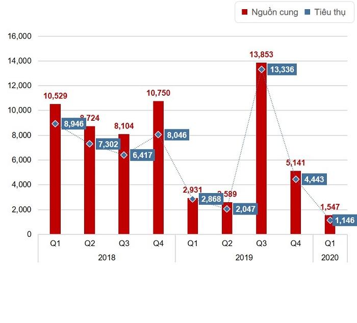 Phân khúc căn hộ Quý 1/2020 sụt giảm mạnh cả nguồn cung và giao dịch thứ cấp