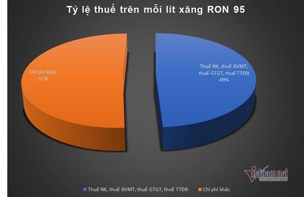 Giá xăng vẫn nặng gánh thuế phí (Ảnh Vietnamnet)