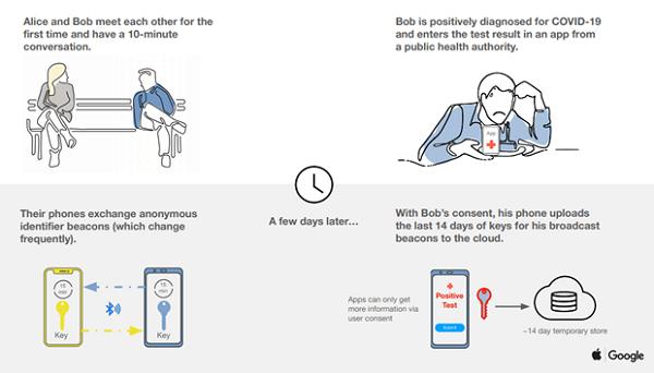 Hình ảnh mô tả cơ chế giám sát người nhiễm COVID-19 từ công nghệ mới của Apple và Google.