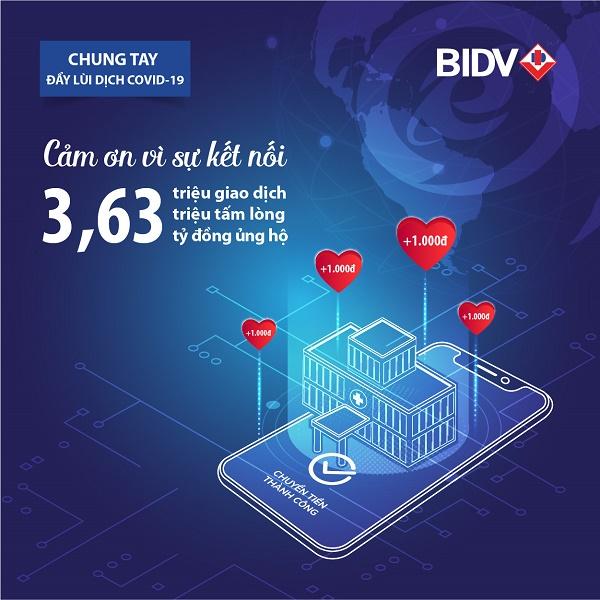 BIDV cùng khách hàng ủng hộ hơn 3,6 tỷ đồng phòng chống Covid-19