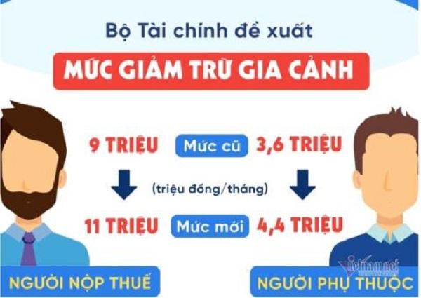 Tăng mức giảm trừ gia cảnh lên 11 triệu đồng/tháng (Ảnh Vietnamnet)