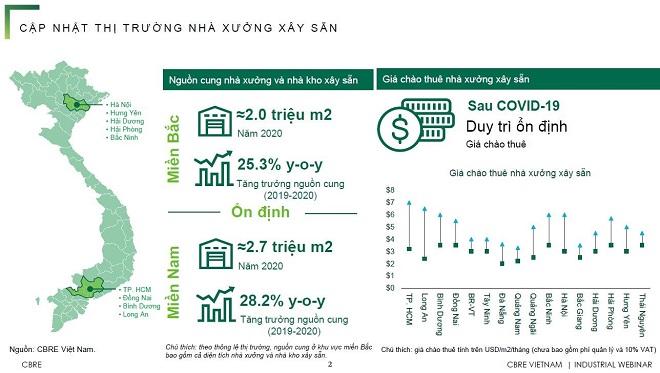 Thị trường nhà xưởng xây sẵn tại Việt Nam (Nguồn: CBRE)