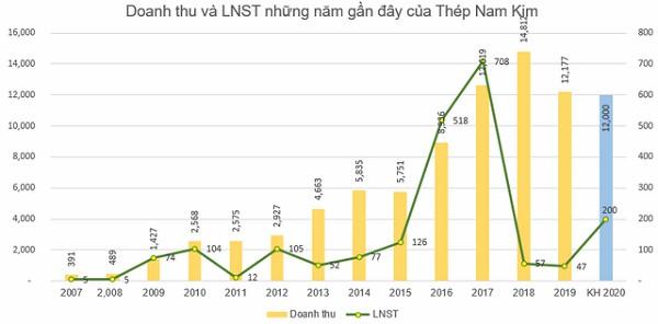 Doanh thu và lợi nhuận sau thuế những năm gần đây tại NKG.