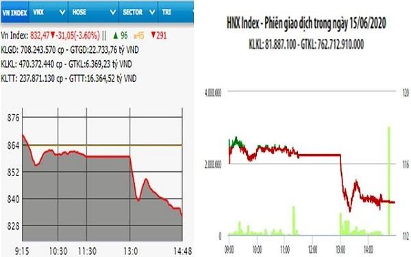 Chỉ số thị trường chứng khoán Việt Nam phiên hôm nay chìm trong sắc đỏ và giảm mạnh lúc kết phiên