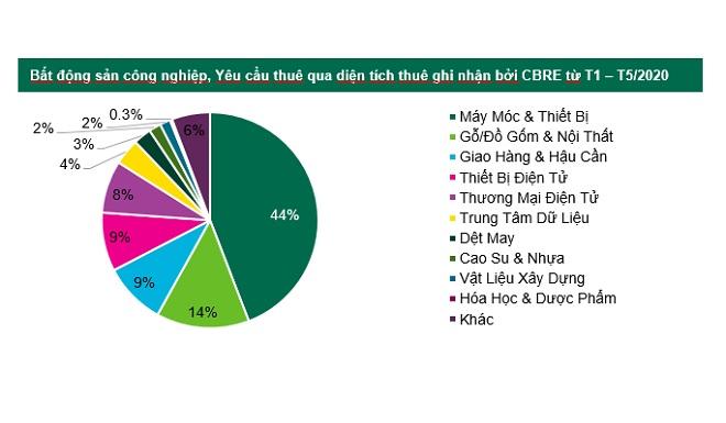Nguồn: CBRE Việt Nam, Tháng 6/2020.