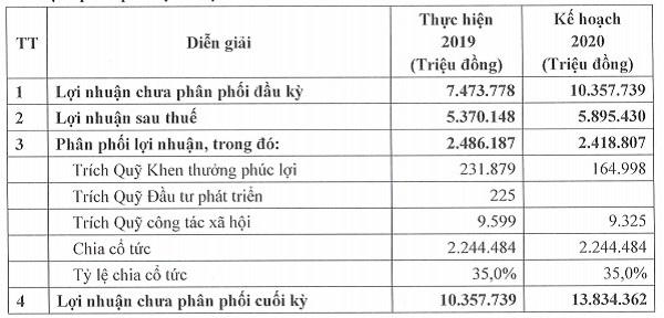 Kế hoạch phân phối lợi nhuận năm 2019-2020. Nguồn: Tài liệu họp ĐHĐCĐ