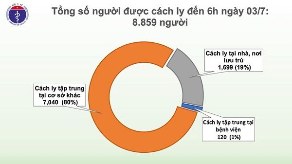 Tròn 78 ngày Việt Nam không có ca nhiễm COVID-19 trong cộng đồng