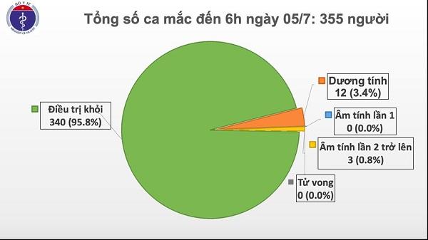 Đã 80 ngày, Việt Nam không có ca lây nhiễm COVID-19 trong cộng đồng