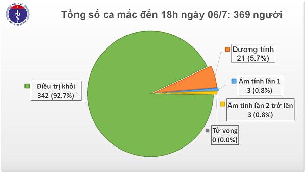 Đã qua 81 ngày liên tiếp, Việt Nam không có ca nhiễm trong cộng đồng.