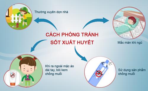Người dân cần đề phòng do bệnh sốt xuất huyết có xu hướng tăng nhanh