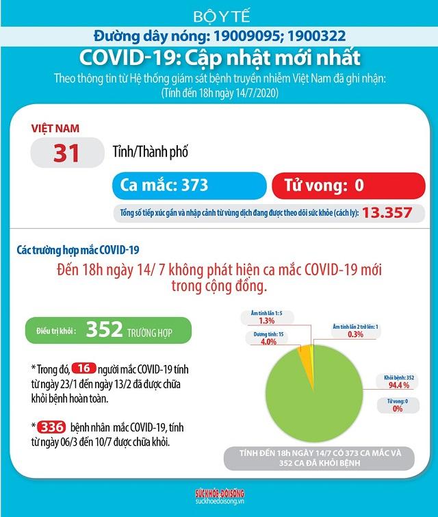 Cập nhật dịch COVID-19 tính đến tối 14/7