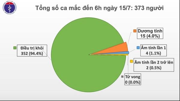 https://baotintuc.vn/y-te/da-3-thang-viet-nam-khong-co-ca-mac-moi-covid19-trong-cong-dong-20200711061439253.htm