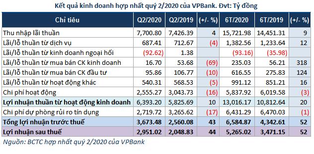 Kết quả kinh doanh hợp nhất quý II của VPBank
