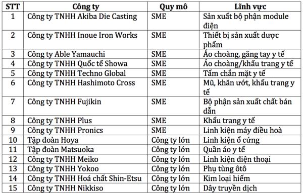 Danh sách 15 công ty Nhật Bản được nhận trợ cấp để chuyển hoạt động sản xuất từ Trung Quốc sang Việt Nam (Nguồn: Jetro)