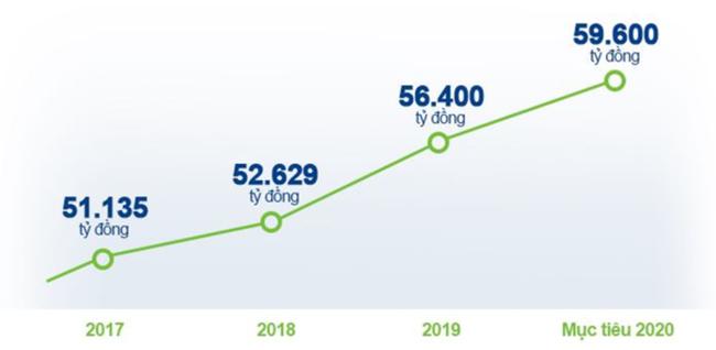 Tăng trưởng doanh thu của Vinamilk trong 3 năm gần đây.
