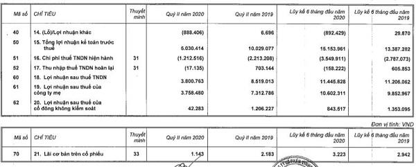 Vinhomes báo lãi sau thuế 6 tháng tăng 8%