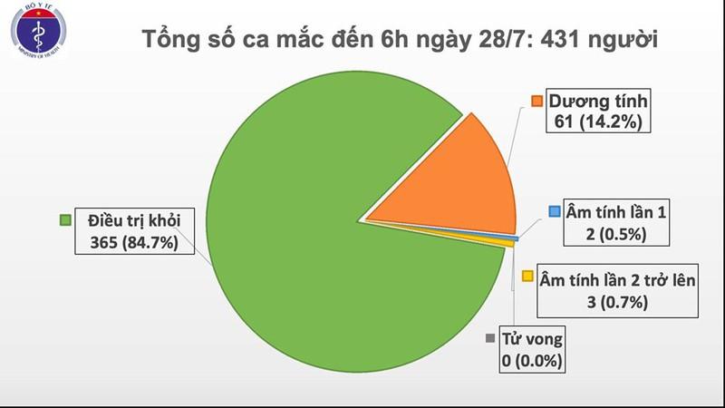 Tổng số ca mắc Covid-19 tính đến 6h ngày 28/7