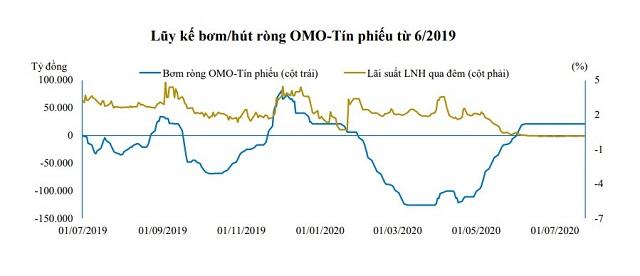 Lượng vốn bơm ròng trên thị trường mở giảm mạnh trong thời gian vừa qua