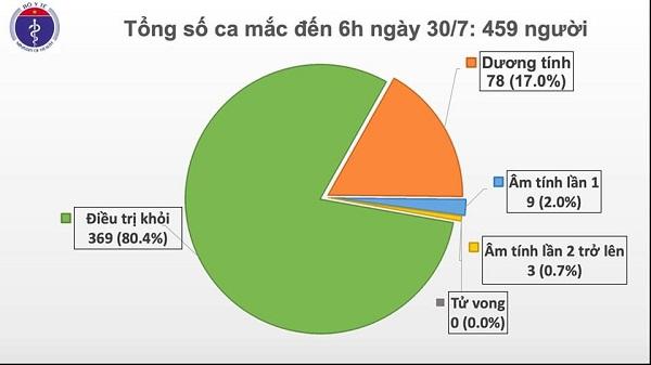 Thêm 9 ca mắc COIVD-19 ở Đà Nẵng, Hà Nội, hiện Việt Nam có 459 ca bệnh