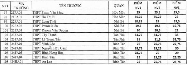 Điểm chuẩn lớp 10 năm học 2020-2021 tại TP.HCM