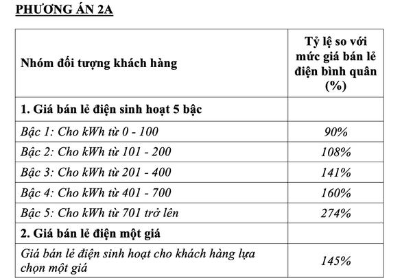 Phương án 2A với mức giá bán lẻ điện sinh hoạt cho khách hàng lựa chọn một giá bằng 145% - Ảnh chụp màn hình
