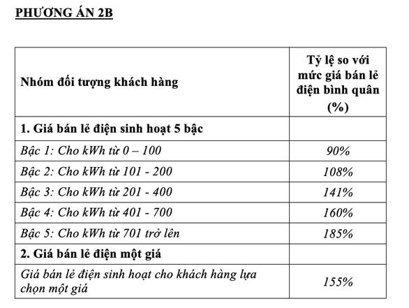 Phương án 2B có mức giá bán lẻ điện một giá là 155% so với giá bán lẻ điện bình quân - Ảnh chụp màn hình