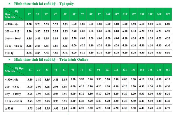 lãi xuất tiết kiệm phát lộc mới nhất tại VPBank
