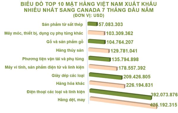 7 tháng đầu năm, tổng kim ngạch xuất nhập khẩu Việt Nam - Canada đạt hơn 2,6 tỷ USD