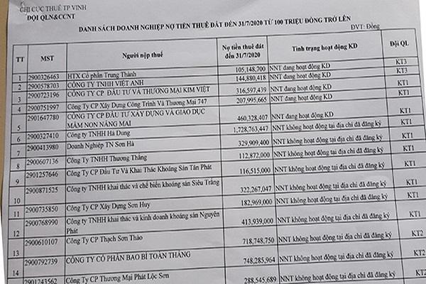 Danh sách các doanh nghiệp đang nợ tiền thuê đất trên địa bàn TP. Vinh, tính đến ngày 31/7/2020