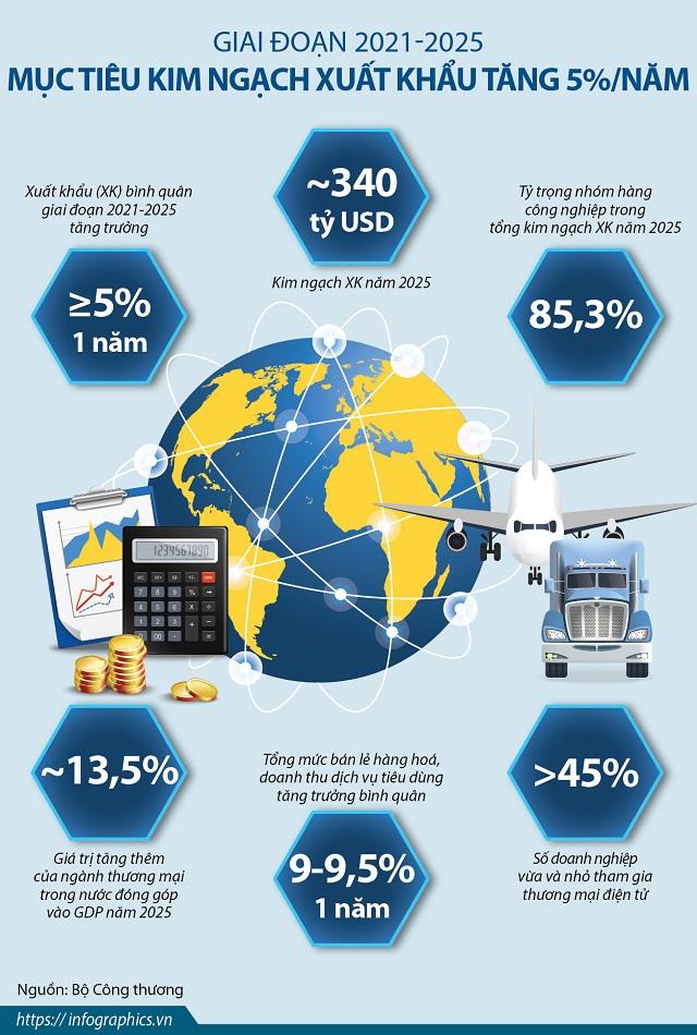 Mục tiêu kim ngạch xuất khẩu tăng 5%/năm trong giai đoạn 2021-2025
