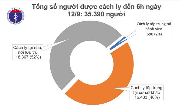 Tính đến 6 giờ sáng nay: Việt Nam không ghi nhận ca mắc mới trong cộng đồng
