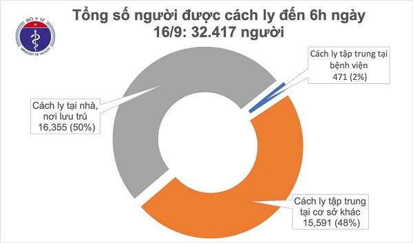 Sáng 16/9 của Ban Chỉ đạo Quốc gia phòng chống dịch Covid-19 cho biết không ghi nhận ca mắc Covid-19 mới, như vậy đến nay đã 2 tuần Việt Nam không ghi nhận ca mắc ngoài cộng đồng.