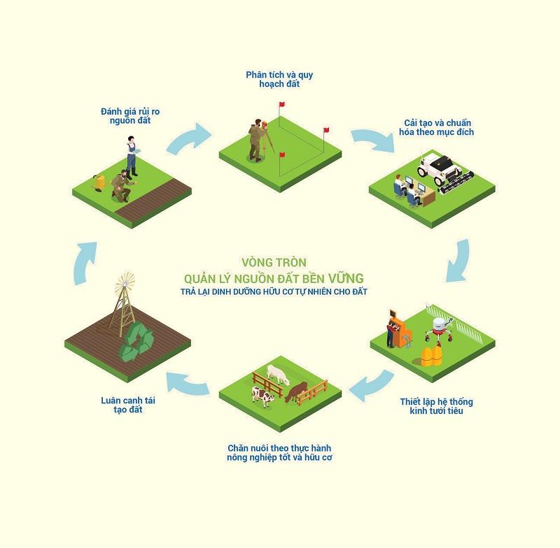 Sơ đồ vòng tròn quản lý nguồn đất bền vững được thực hiện tại các trang trại bò sữa của Vinamilk