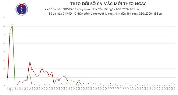 Biểu đồ số ca mắc Covid-19 tại Việt Nam
