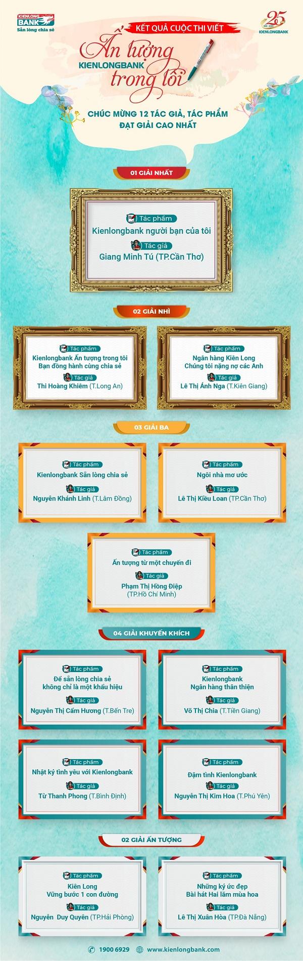 Danh sách tác giả và tác phẩm đạt giải cuộc thi viết do Kienlongbank tổ chức